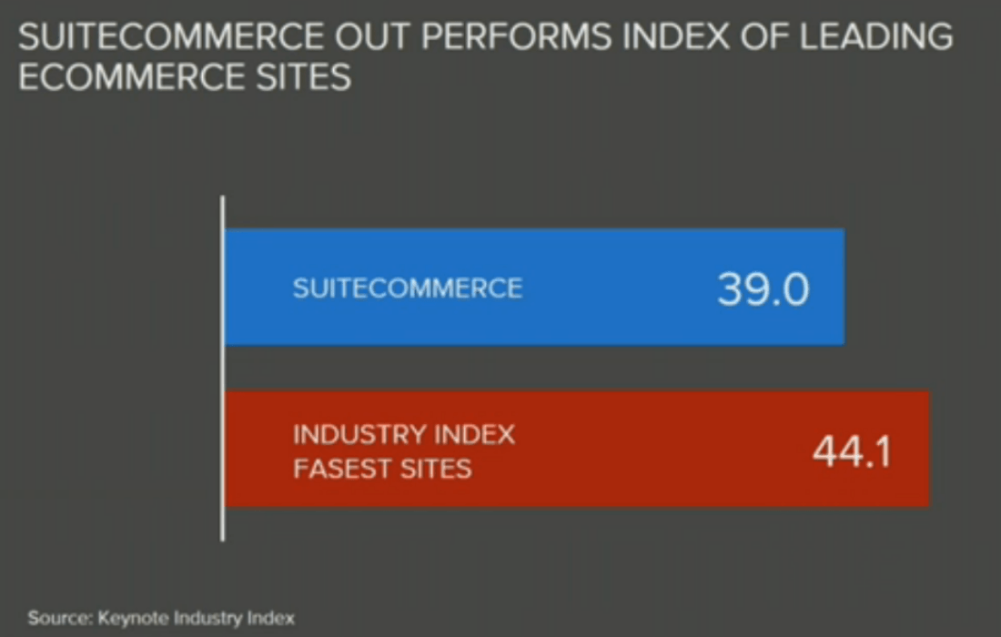 Performance comparision between NetSuite SuiteCommerce Advanced and the top 10 ecommerce websites.