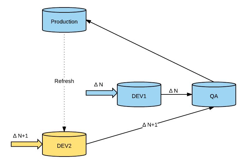 development environment diagram