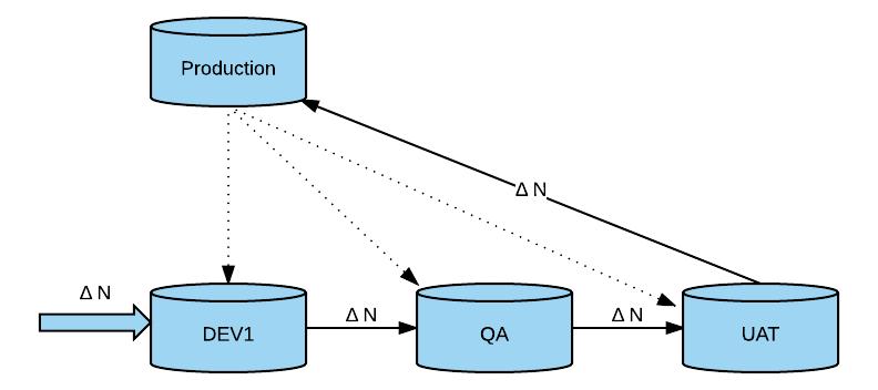 Sandbox environments - NetSuite diagram