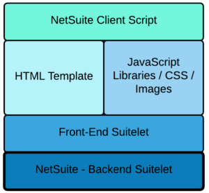 techfino-custom-suitelet-development-stack