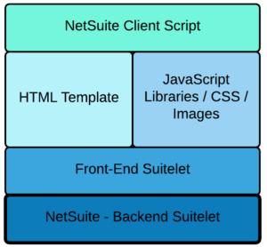 techfino-custom-suitelet-development-stack
