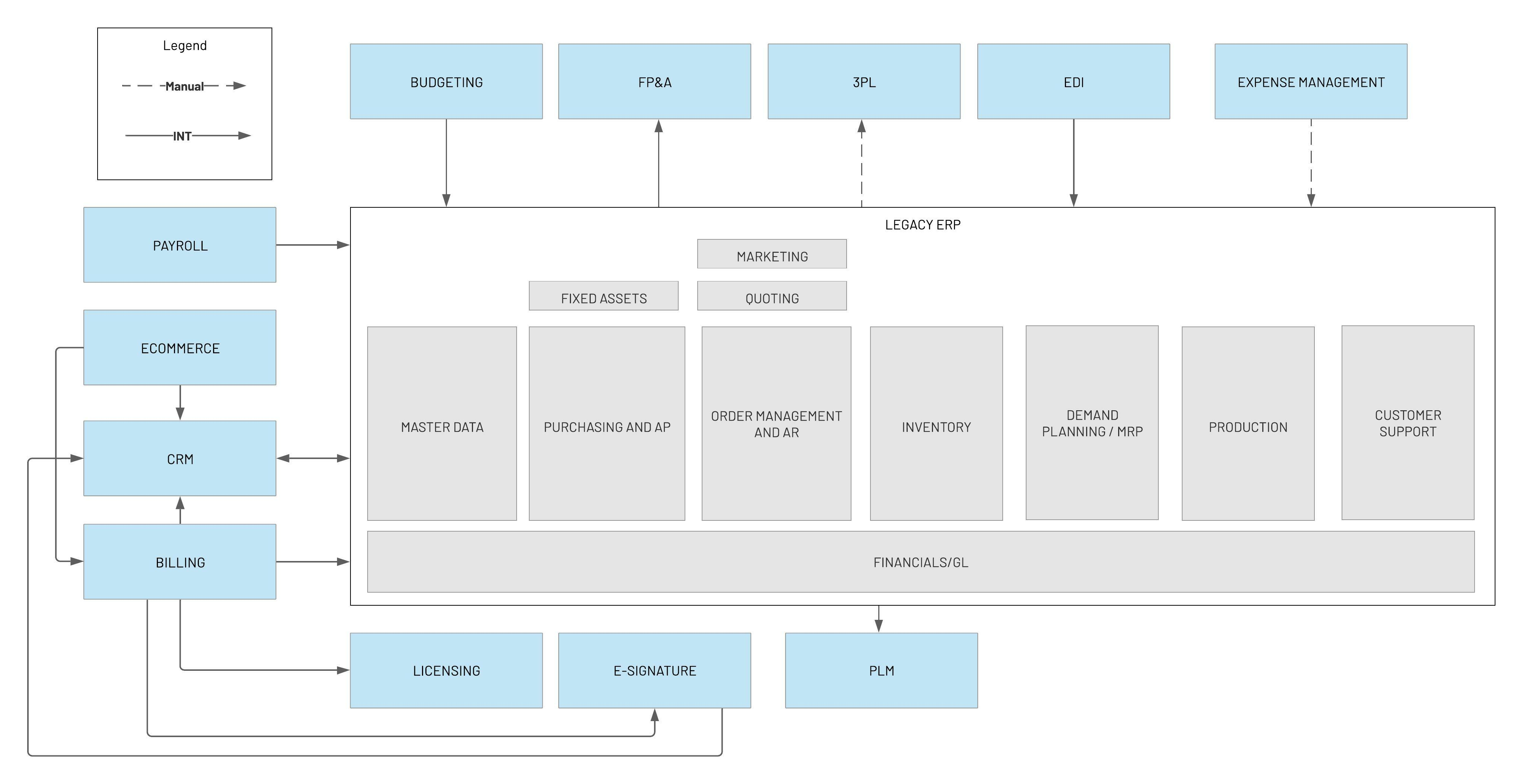 New Client System Landscape Template  - Current State Applications