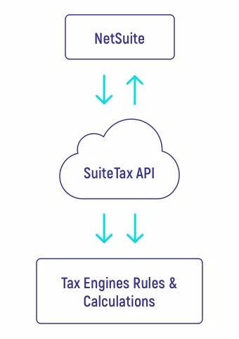 SuiteTax Architecture