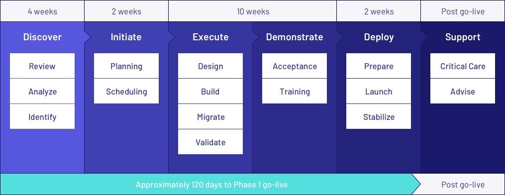 netsuite-implementation